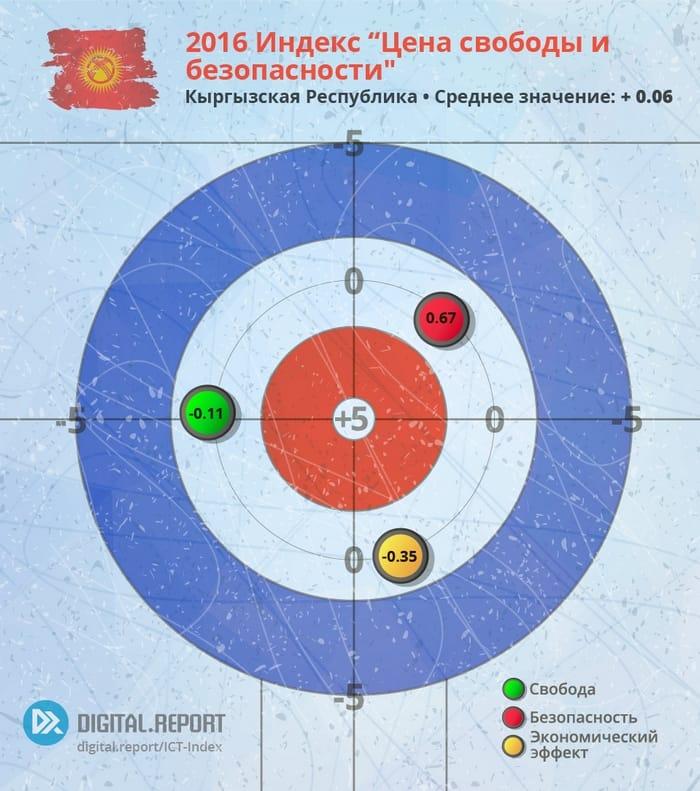 Цена свободы и безопасности: Индекс ИКТ-законодательств стран Евразии за 2016 год. Часть 4: Кыргызская Республика: Индекс развития ИКТ-законодательства.