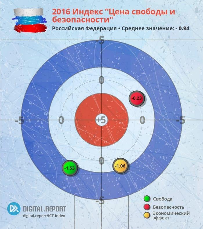 Цена свободы и безопасности: Индекс ИКТ-законодательств стран Евразии за 2016 год. Часть 10: Российская Федерация: Индекс развития ИКТ-законодательства.