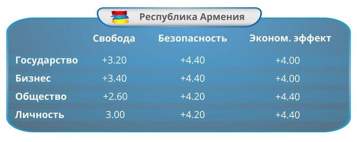 Цена свободы и безопасности: Индекс ИКТ-законодательств стран Евразии за 2016 год. Часть 4: Республика Армения: Индекс развития ИКТ-законодательства.
