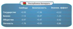 Цена свободы и безопасности: Индекс ИКТ-законодательства Беларуси