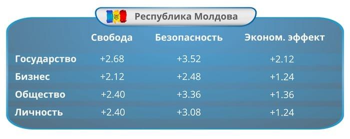 Цена свободы и безопасности: Индекс ИКТ-законодательств стран Евразии за 2016 год. Часть 9: Республика Молдова: Индекс развития ИКТ-законодательства.
