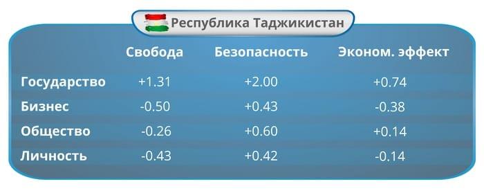 Цена свободы и безопасности: Индекс ИКТ-законодательств стран Евразии за 2016 год. Часть 11: Республика Таджикистан: Индекс развития ИКТ-законодательства.