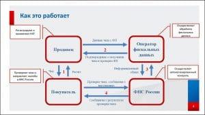 Схема взаимодействия ККТ и ФНС России