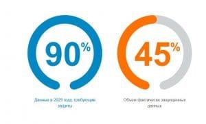 Защита данных