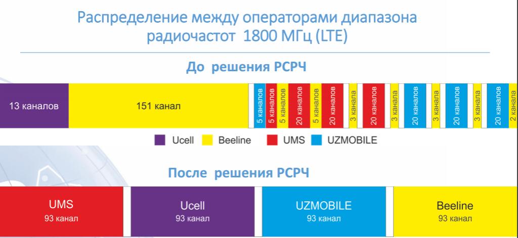 Распределение между операторами диапазона радиочастот 1800 МГц
