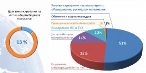 Участие госзаказа и сегментация ИКТ-отрасли Узбекистана