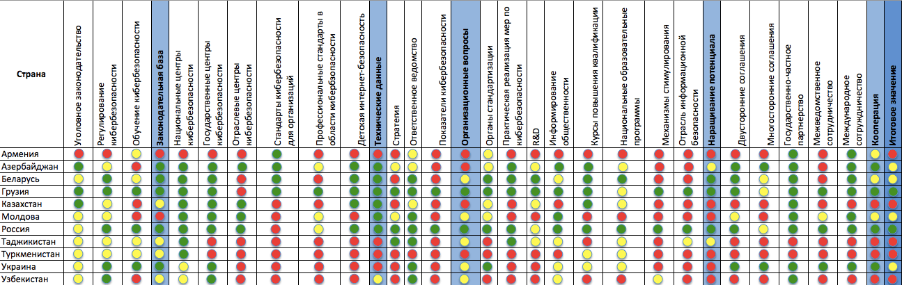 Развернутые показатели стран Евразии