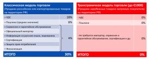 Условия тороговли на российском рынке