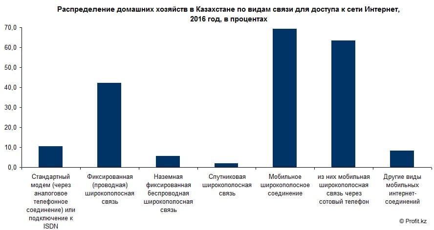 Распределение домохозяйст в Казахстане по видам доступа в интернет