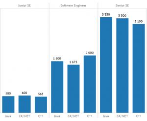 Зарплаты Java, C# и C++ разработчиков