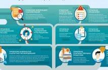 Узбекистан будет управлять инвестиционными госпроектами с помощью ИТ