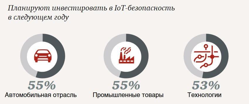 Планируют инвестировать в IoT-безопасность в следующем году