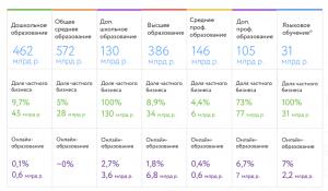 Структура российского рынка онлайн-образования
