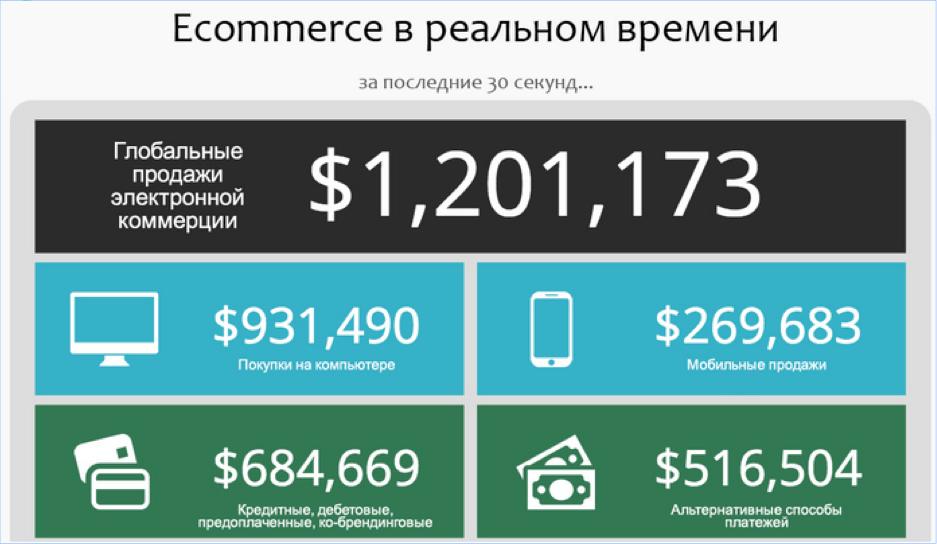 E-commerce в реальном времени
