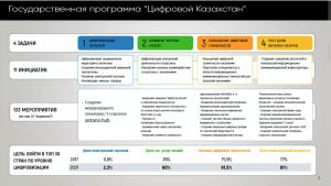 "Государственная программа ""Цифровой Казахстан"""