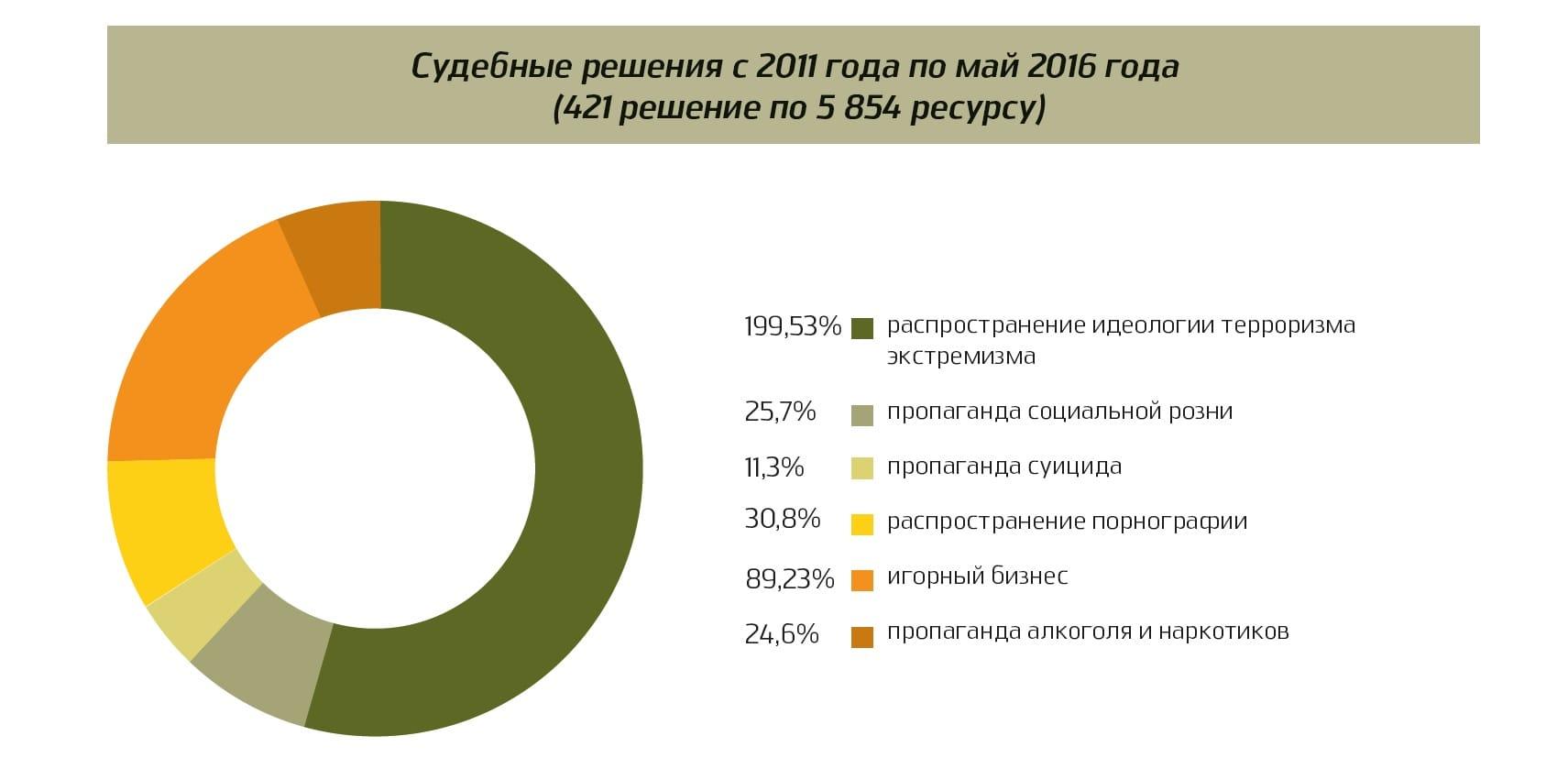 Практика блокирования интернет-контента в Республике Казахстан: Статистика и отдельные факты блокировок