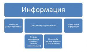 Правовой статус информации
