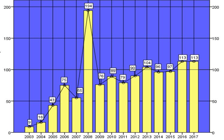 Эволюция уголовных дел, зарегистрированных в период с 2013 по 2017 годы